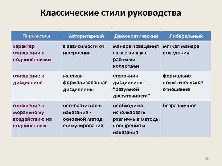 Классические стили руководства Параметры Авторитарный характер отношений с подчиненными в зависимости от настроения отношение