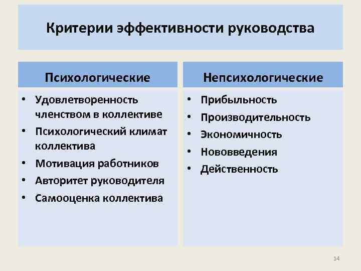 Критерии эффективности руководства Психологические • Удовлетворенность членством в коллективе • Психологический климат коллектива •