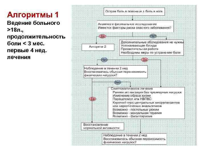 Алгоритмы 1 Ведение больного >18 л. , продолжительность боли < 3 мес. первые 4