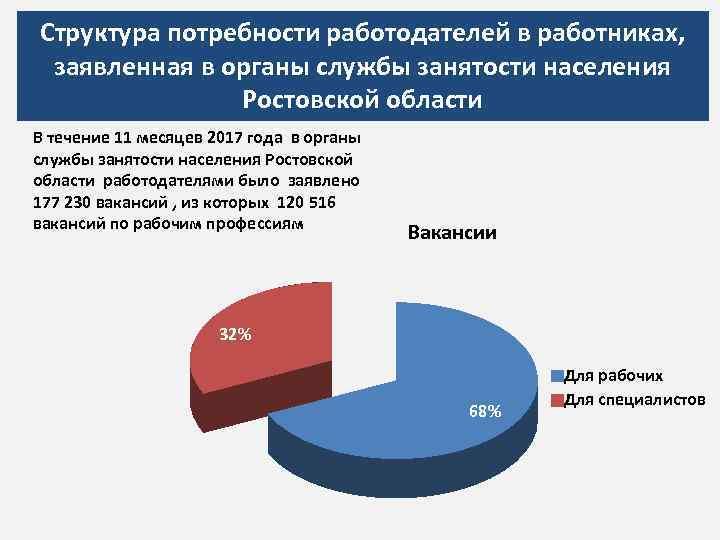 Структура потребности работодателей в работниках, заявленная в органы службы занятости населения Ростовской области В