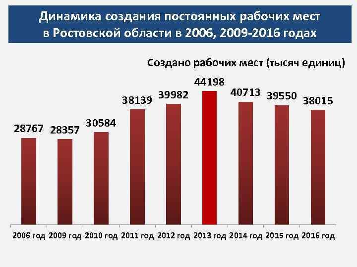 Динамика создания постоянных рабочих мест в Ростовской области в 2006, 2009 -2016 годах Создано