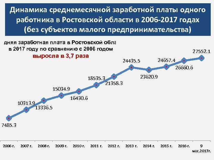 Динамика среднемесячной заработной платы одного работника в Ростовской области в 2006 -2017 годах (без