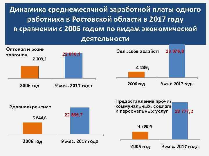 Динамика среднемесячной заработной платы одного работника в Ростовской области в 2017 году в сравнении
