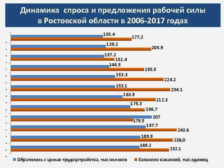 Динамика спроса и предложения рабочей силы в Ростовской области в 2006 -2017 годах 135.