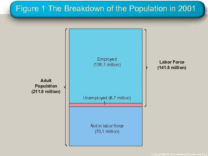 Figure 1 The Breakdown of the Population in 2001 Employed (135. 1 million) Labor