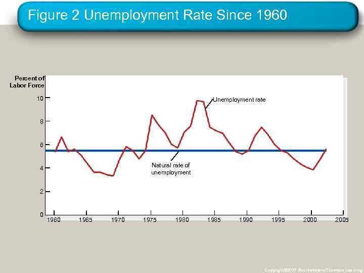 Figure 2 Unemployment Rate Since 1960 Percent of Labor Force 10 Unemployment rate 8