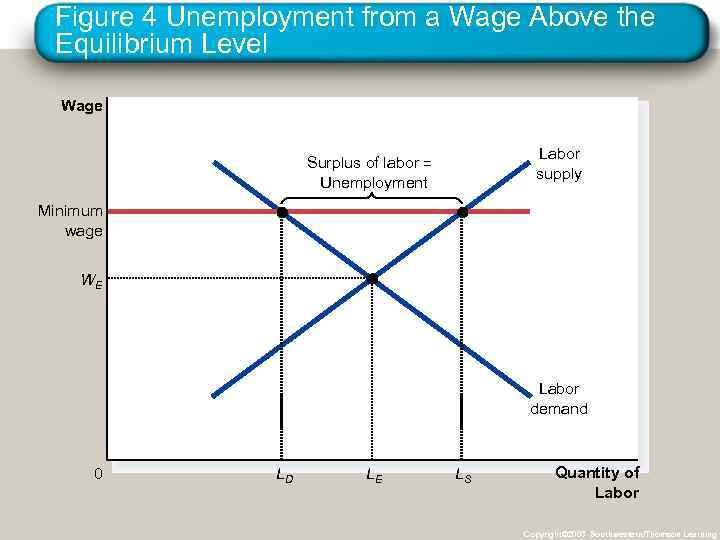 Figure 4 Unemployment from a Wage Above the Equilibrium Level Wage Labor supply Surplus
