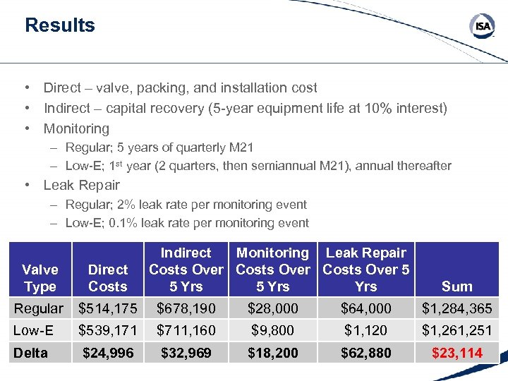 Results • Direct – valve, packing, and installation cost • Indirect – capital recovery