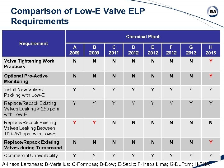 Comparison of Low-E Valve ELP Requirements Chemical Plant Requirement A 2009 B 2009 C