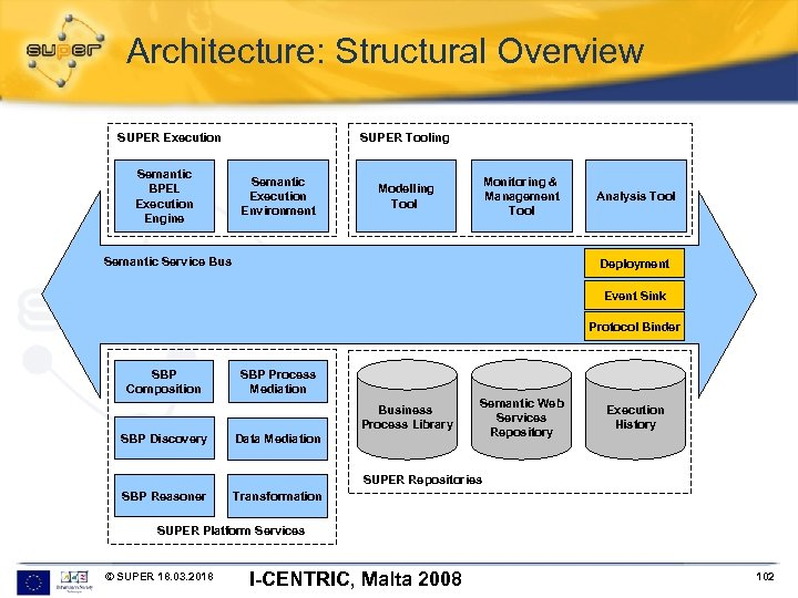 Architecture: Structural Overview SUPER Execution Semantic BPEL Execution Engine SUPER Tooling Semantic Execution Environment