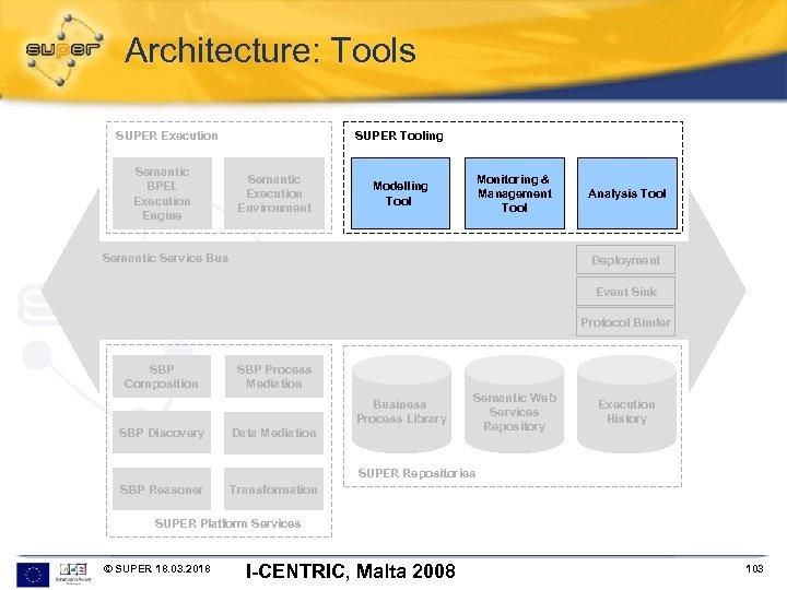 Architecture: Tools SUPER Execution Semantic BPEL Execution Engine SUPER Tooling Semantic Execution Environment Monitoring