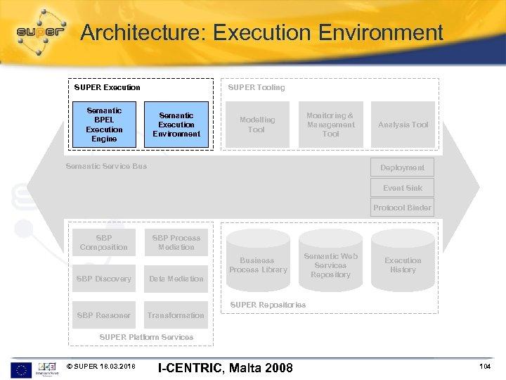Architecture: Execution Environment SUPER Execution Semantic BPEL Execution Engine SUPER Tooling Semantic Execution Environment