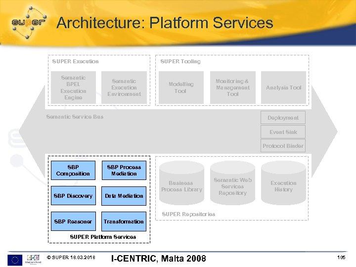 Architecture: Platform Services SUPER Execution Semantic BPEL Execution Engine SUPER Tooling Semantic Execution Environment