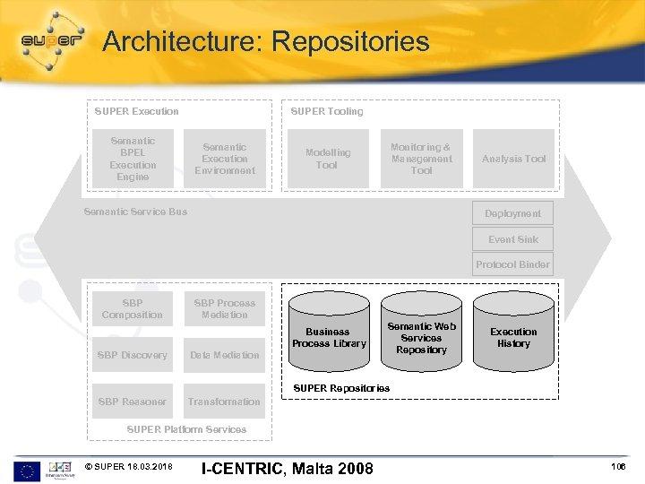 Architecture: Repositories SUPER Execution Semantic BPEL Execution Engine SUPER Tooling Semantic Execution Environment Monitoring