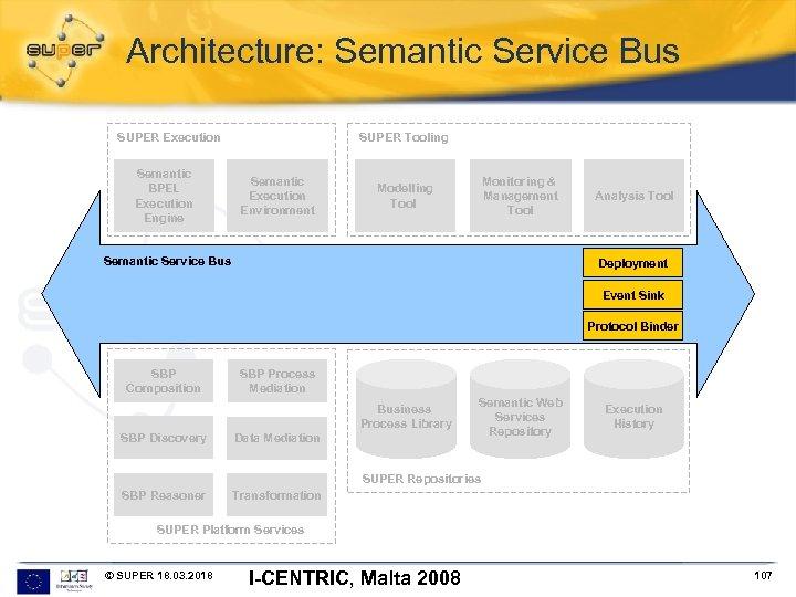 Architecture: Semantic Service Bus SUPER Execution Semantic BPEL Execution Engine SUPER Tooling Semantic Execution
