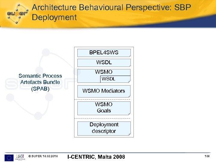 Architecture Behavioural Perspective: SBP Deployment BPEL 4 SWS WSDL Semantic Process Artefacts Bundle (SPAB)