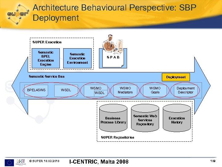 Architecture Behavioural Perspective: SBP Deployment SUPER Execution Semantic BPEL Execution Engine Semantic Execution Environment