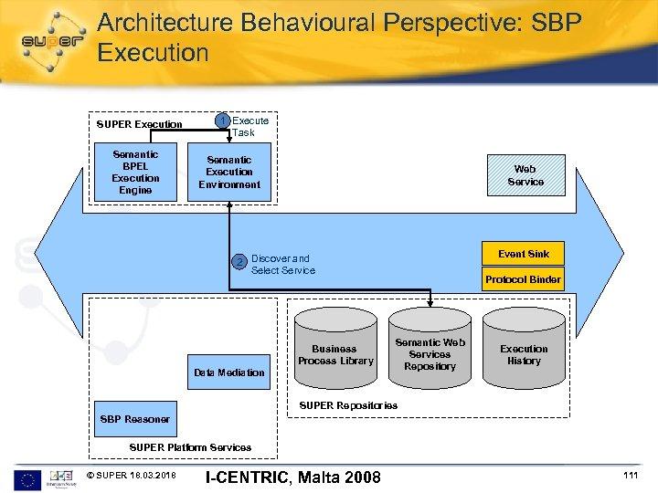 Architecture Behavioural Perspective: SBP Execution SUPER Execution Semantic BPEL Execution Engine 1 Execute Task