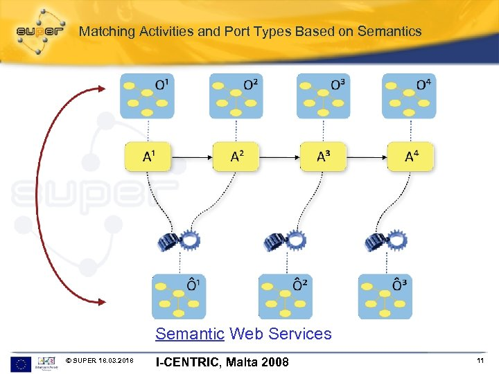 Matching Activities and Port Types Based on Semantics Semantic Web Services © SUPER 18.