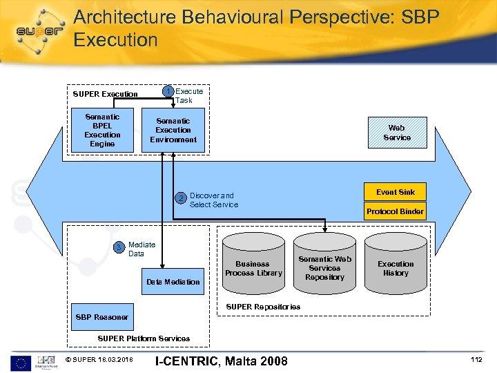 Architecture Behavioural Perspective: SBP Execution 1 Execute Task SUPER Execution Semantic BPEL Execution Engine