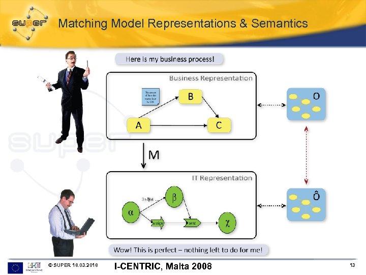 Matching Model Representations & Semantics © SUPER 18. 03. 2018 I-CENTRIC, Malta 2008 13