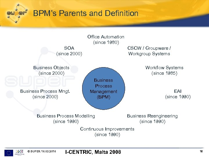 BPM's Parents and Definition Office Automation (since 1980) SOA (since 2000) CSCW / Groupware