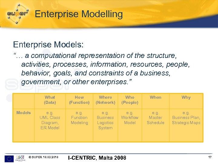 "Enterprise Modelling Enterprise Models: ""… a computational representation of the structure, activities, processes, information,"
