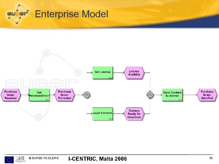 Enterprise Model © SUPER 18. 03. 2018 I-CENTRIC, Malta 2008 18