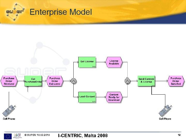Enterprise Model © SUPER 18. 03. 2018 I-CENTRIC, Malta 2008 19