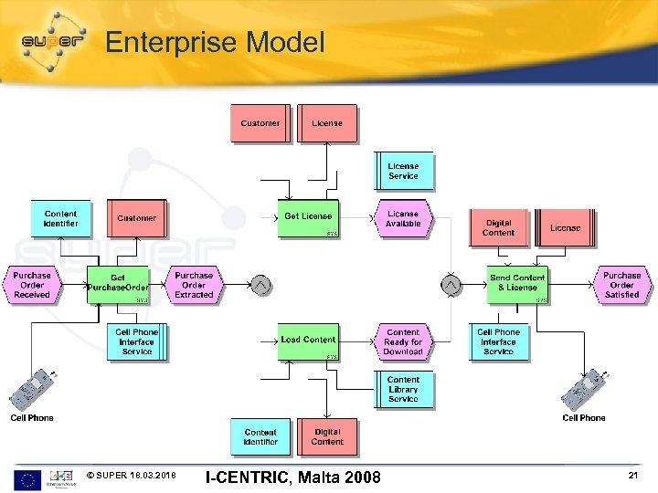 Enterprise Model © SUPER 18. 03. 2018 I-CENTRIC, Malta 2008 21