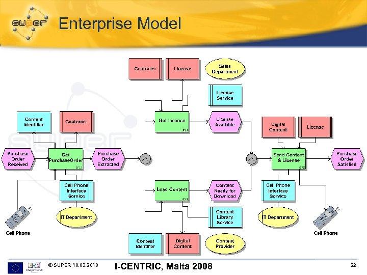 Enterprise Model © SUPER 18. 03. 2018 I-CENTRIC, Malta 2008 22