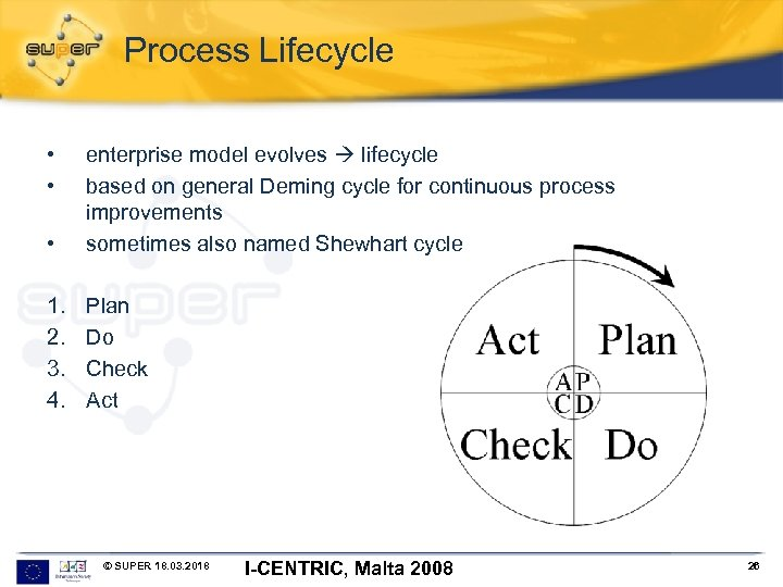 Process Lifecycle • • • enterprise model evolves lifecycle based on general Deming cycle
