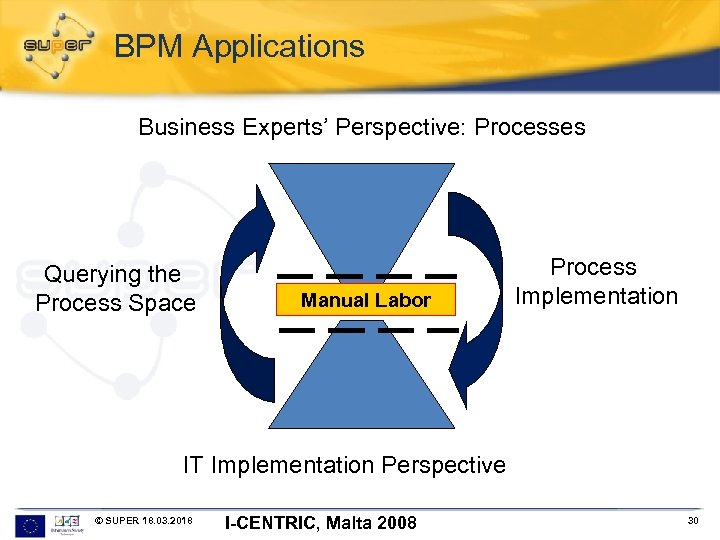 BPM Applications Business Experts' Perspective: Processes Querying the Process Space Manual Labor Process Implementation