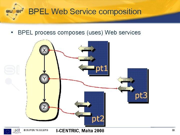 BPEL Web Service composition • BPEL process composes (uses) Web services © SUPER 18.