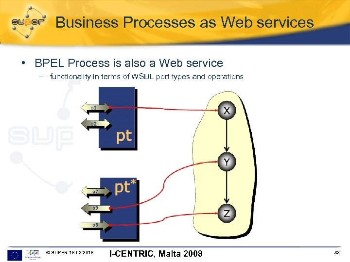 Business Processes as Web services • BPEL Process is also a Web service –