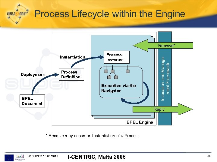 Process Lifecycle within the Engine Instantiation Process Definition Deployment Process Instance. . . Execution