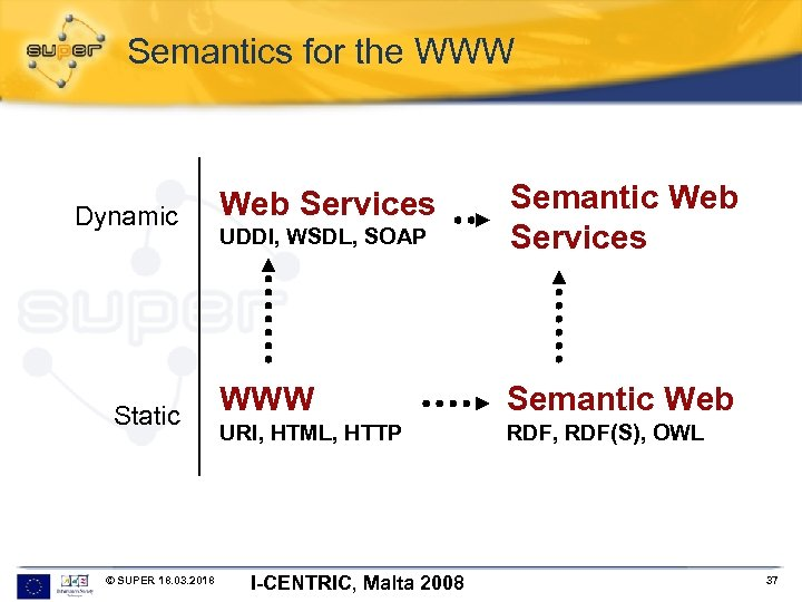 Semantics for the WWW Dynamic Static © SUPER 18. 03. 2018 UDDI, WSDL, SOAP