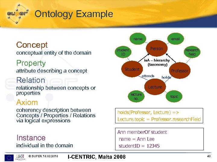 Ontology Example name Concept conceptual entity of the domain Property attribute describing a concept