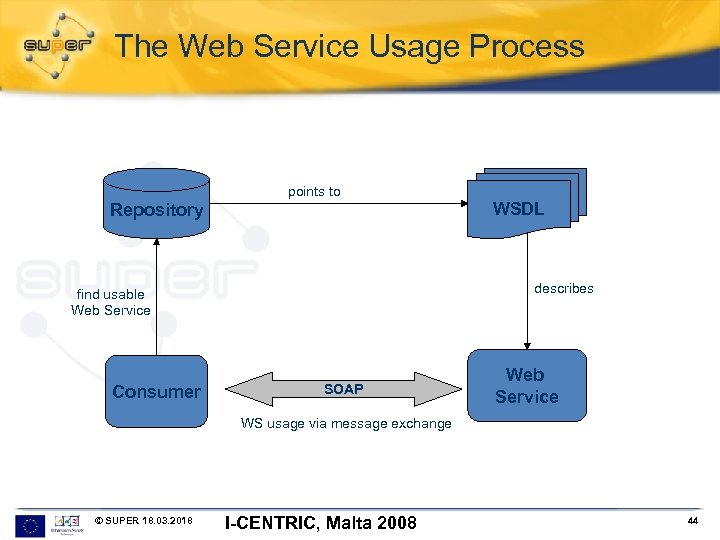 The Web Service Usage Process points to Repository describes find usable Web Service Consumer