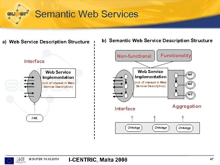 Semantic Web Services a) Web Service Description Structure b) Semantic Web Service Description Structure