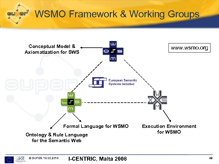 WSMO Framework & Working Groups Conceptual Model & Axiomatization for SWS Formal Language for