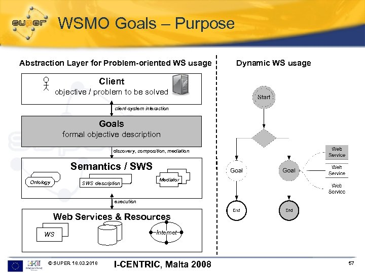 WSMO Goals – Purpose Abstraction Layer for Problem-oriented WS usage Dynamic WS usage Client