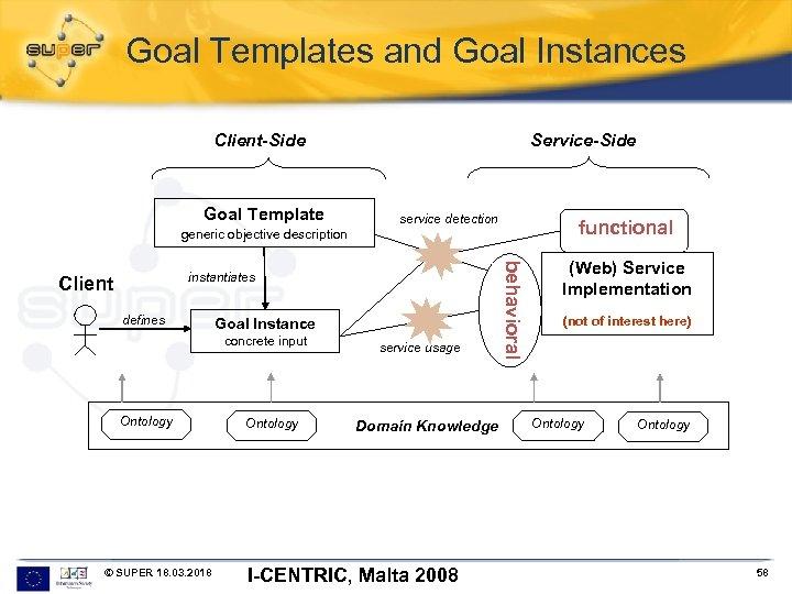 Goal Templates and Goal Instances Service-Side Client-Side Goal Template generic objective description service detection
