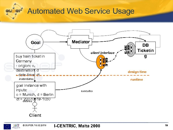 Automated Web Service Usage Goal buy train ticket in Germany - origion: o, destination: