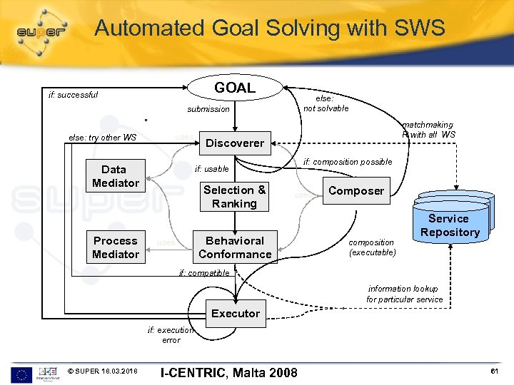 Automated Goal Solving with SWS GOAL if: successful else: not solvable submission else: try