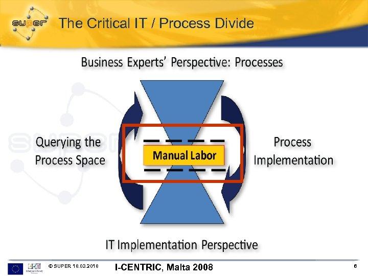 The Critical IT / Process Divide © SUPER 18. 03. 2018 I-CENTRIC, Malta 2008