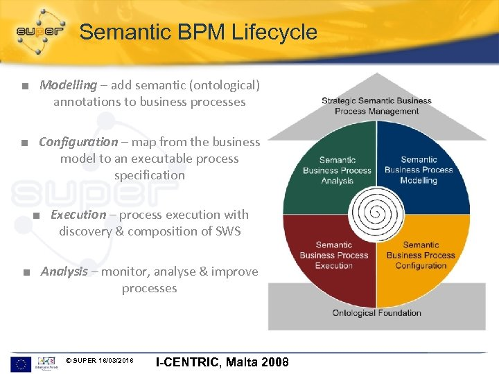 Semantic BPM Lifecycle ■ Modelling – add semantic (ontological) annotations to business processes ■