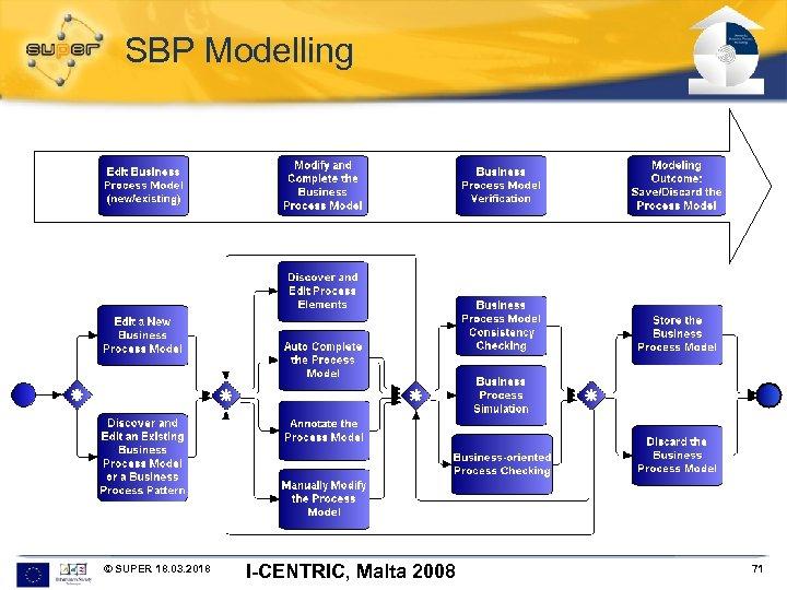 SBP Modelling © SUPER 18. 03. 2018 I-CENTRIC, Malta 2008 71