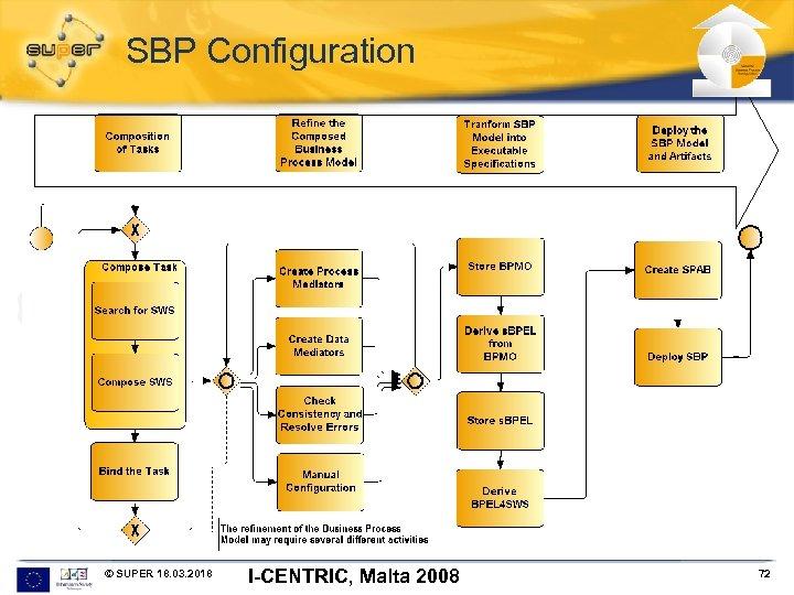 SBP Configuration © SUPER 18. 03. 2018 I-CENTRIC, Malta 2008 72