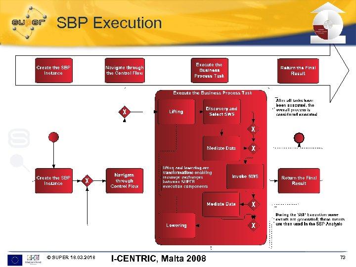 SBP Execution © SUPER 18. 03. 2018 I-CENTRIC, Malta 2008 73